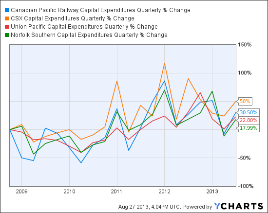 CP Capital Expenditures Quarterly Chart