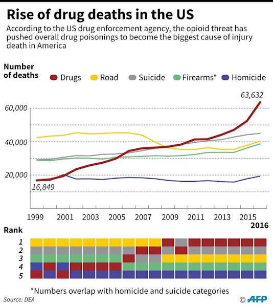 Chart showing how drug poisoning overtook homicide, firearms, suicide and motor-vehicle accident fatalities since 1999 (AFP Photo/John SAEKI)