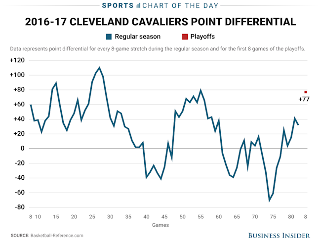 Cleveland Cavaliers making short work of opponents in the postseason