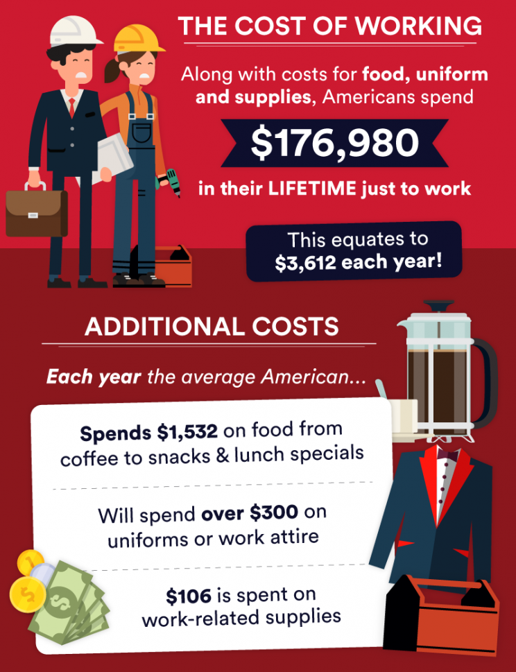 An infographic showing the cost of working. (Photo: SWNS Media)