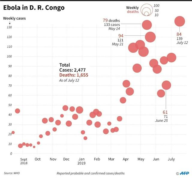 Chart showing weekly Ebola cases and deaths in DR Congo. Source: World Health Organization (WHO) (AFP Photo/Gal ROMA)