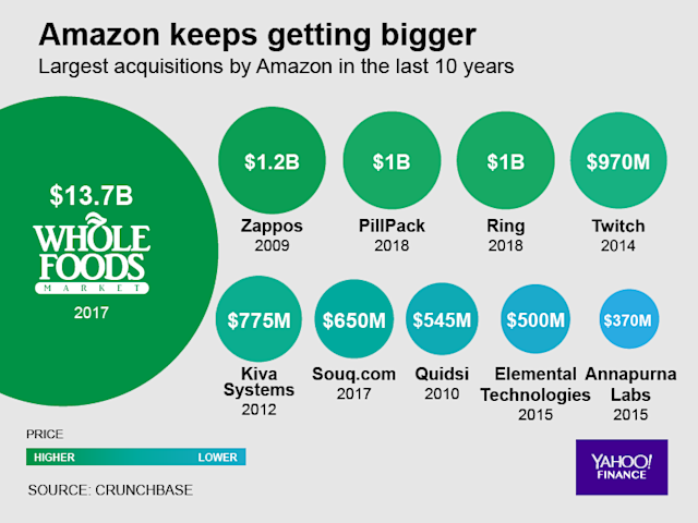 Amazon's biggest acquisitions, by price, as of July 2018. (Graphic by David Foster/Oath)