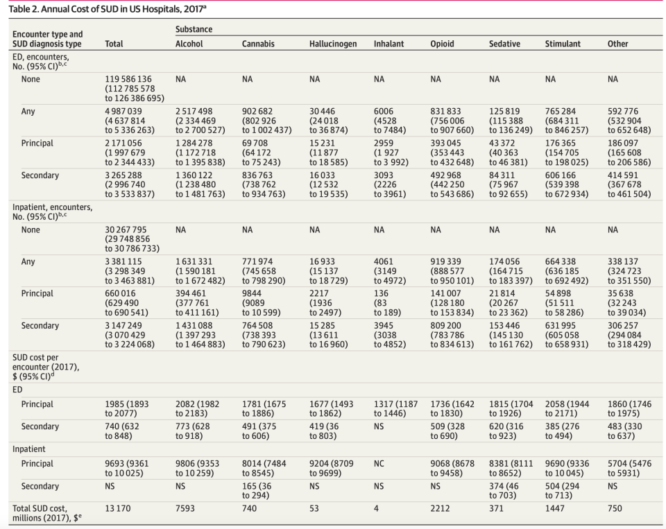 A look at the costs for various types of substance-use disorder. (Chart: JAMA)