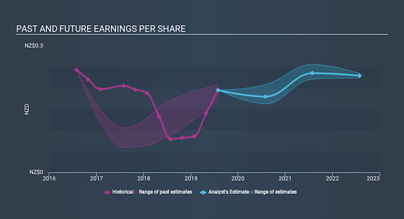 NZSE:WHS Past and Future Earnings, January 15th 2020