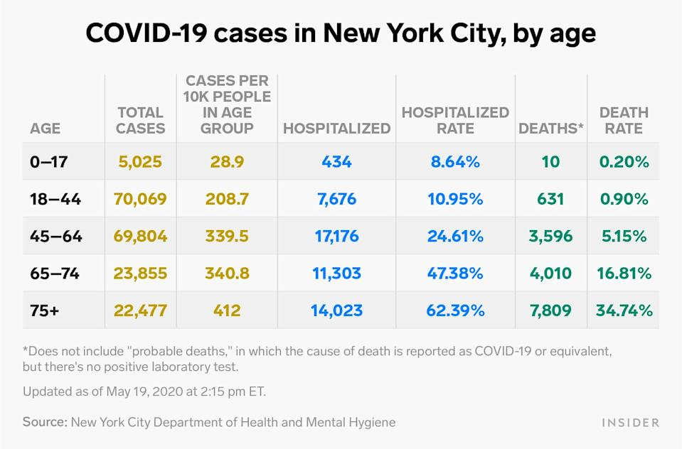 Cases in NYC by age