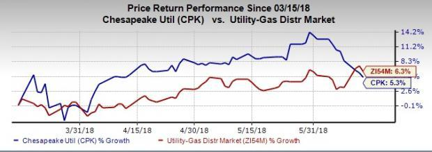 Chesapeake Utilities (CPK) appears a solid investment pick, promising better yield for investors on the back of four factors.