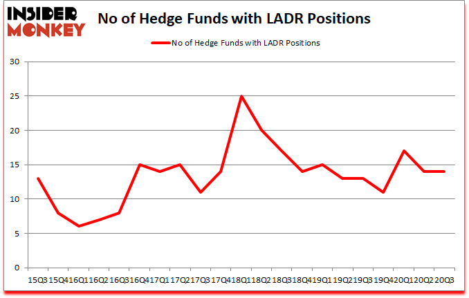 Is LADR A Good Stock To Buy?