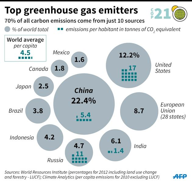 The world's top 10 greenhouse gas emitters, with carbon emissions as a percentage of total global emissions and in tonnes per capita. 90 x 85 mm (AFP Photo/)