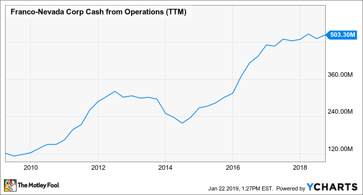 FNV Cash from Operations (TTM) Chart
