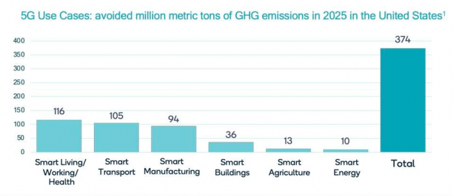 5G Use Cases: Avoided million metric tons of GHG emissions in 2025 in the United States (QUALCOMM)