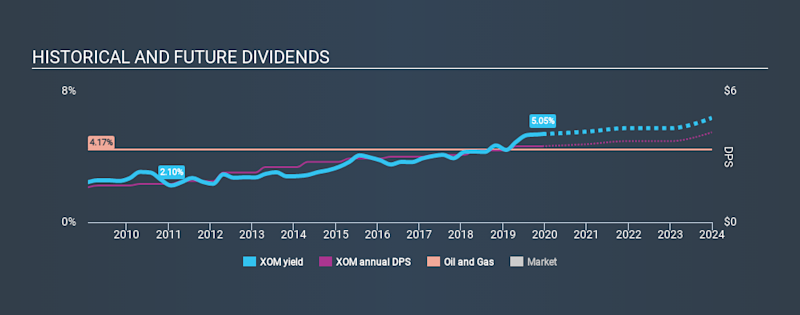 NYSE:XOM Historical Dividend Yield, December 12th 2019