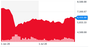 The FTSE 100 in the year to 22 December 2020. Chart: Yahoo Finance UK