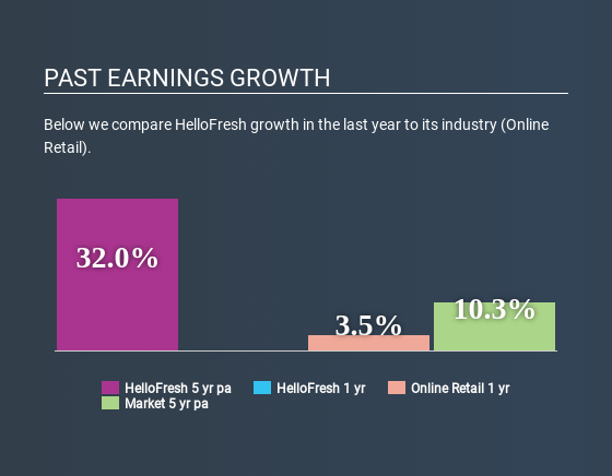 XTRA:HFG Past Earnings Growth May 20th 2020