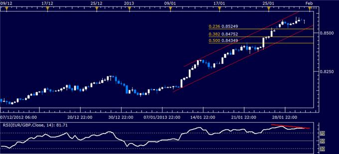 Forex_EURGBP_Technical_Analysis_02.01.2013_body_Picture_1.png, Forex Analysis: EUR/GBP Technical Analysis 01.31.2013