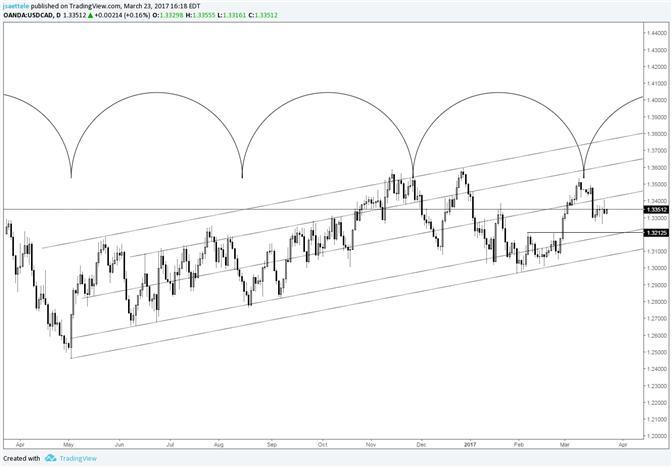 USD/CAD Trading at the Exact Center of its Channel