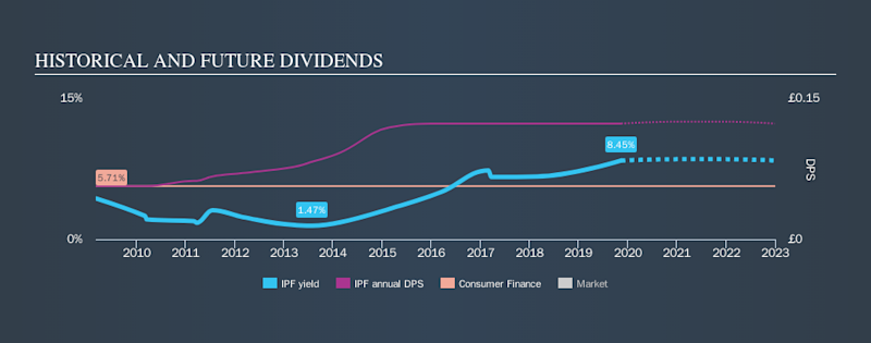 LSE:IPF Historical Dividend Yield, November 13th 2019