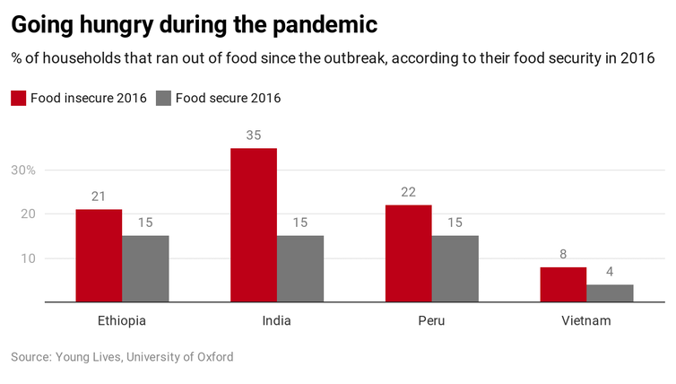 Graph showing percentage of respondents in each country going hungry