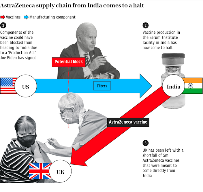 AstraZeneca supply chain from India comes to a halt