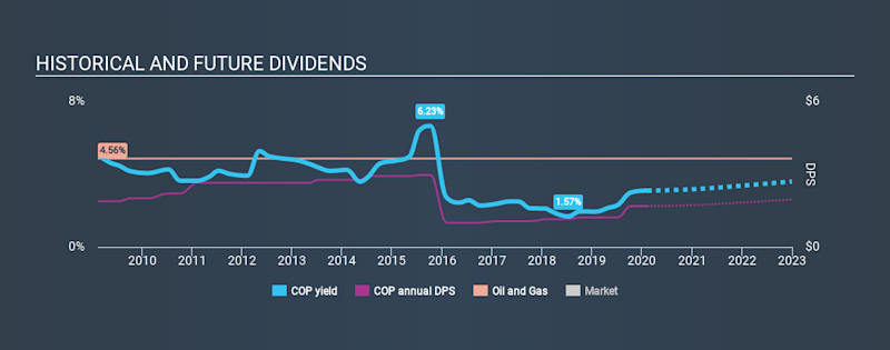 NYSE:COP Historical Dividend Yield, February 9th 2020