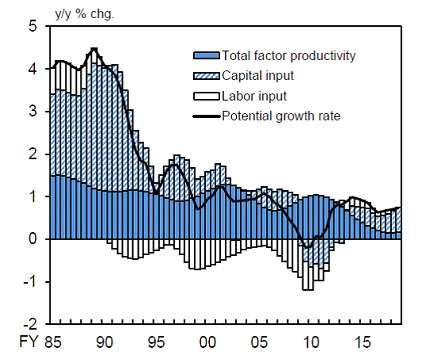 A decline in total factor productivity in the past eight years or so is worrisome