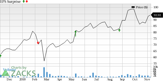 Ubiquiti Networks (UBNT) is seeing favorable earnings estimate revision activity and has a positive Zacks Earnings ESP heading into earnings season.