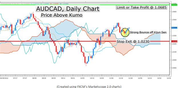Learn_Forex_The_Ichimoku_Report_for_Trend_Trading_body_Picture_12.png, Learn Forex: The Ichimoku Report for Trend Trading
