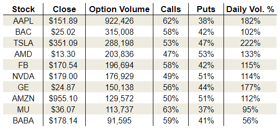 Monday's Vital Options Data: Tesla Inc. (TSLA), Nvidia Corporation (NVDA) and Apple Inc (AAPL)
