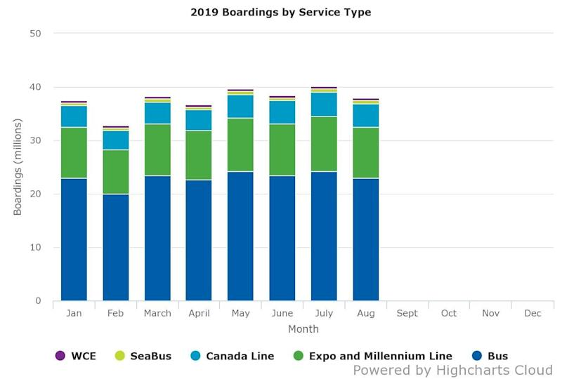 A chart showing Translink ridership for the first eight months of 2019. (Photo: TransLink)