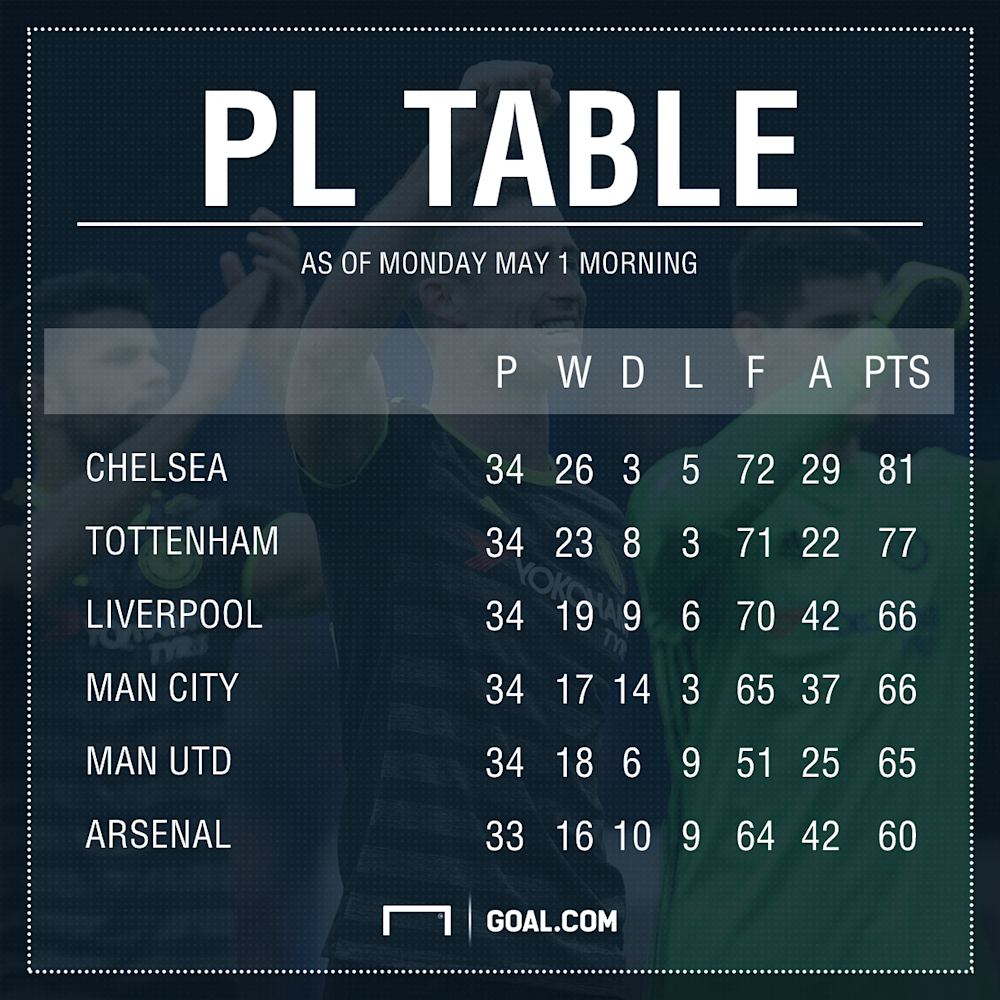 Latest Premier League table