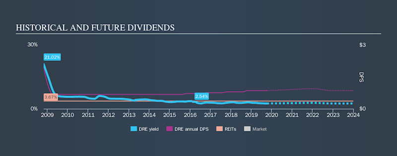 NYSE:DRE Historical Dividend Yield, October 10th 2019