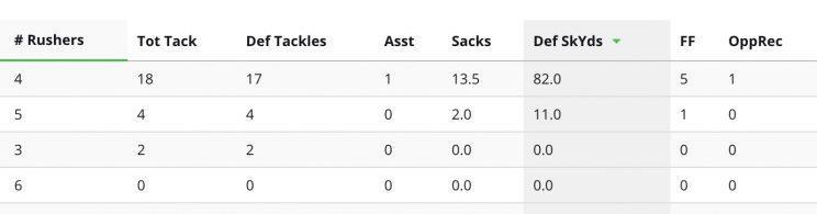 Here's the damage that Vic Beasley did this season for the Falcons. (Stats via radar360)