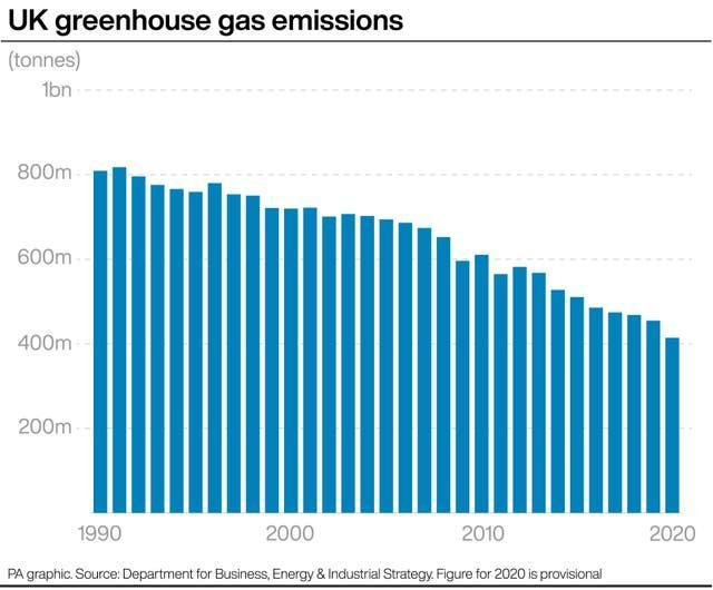 Graph showing falling UK greenhouse gas emissions