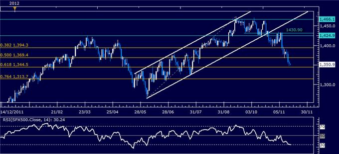 Forex_Analysis_US_Dollar_Continues_Higher_as_SP_500_Slump_Continues_body_Picture_6.png, Forex Analysis: US Dollar Continues Higher as S&P 500 Slump Continues