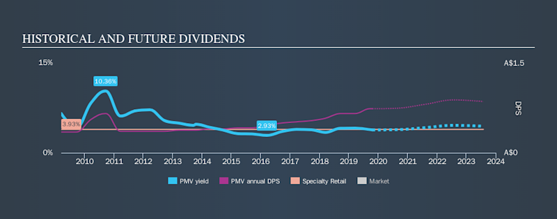 ASX:PMV Historical Dividend Yield, October 20th 2019