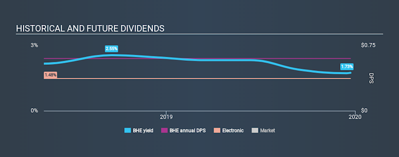 NYSE:BHE Historical Dividend Yield, December 23rd 2019