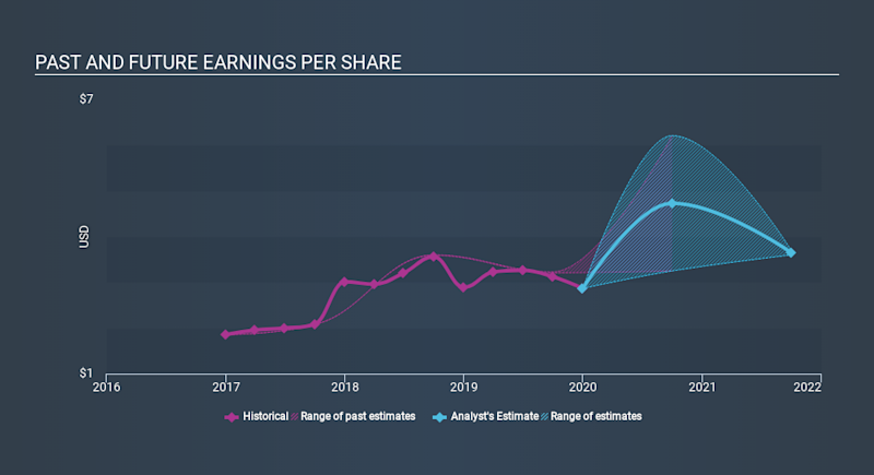 NYSE:ESE Past and Future Earnings, February 27th 2020