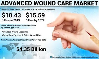 Advanced Wound Care Market Analysis, Insights and Forecast, 2016-2027