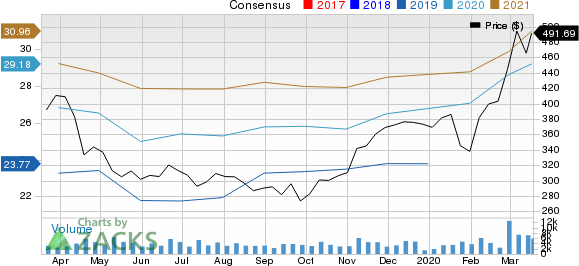 Regeneron Pharmaceuticals, Inc. Price and Consensus
