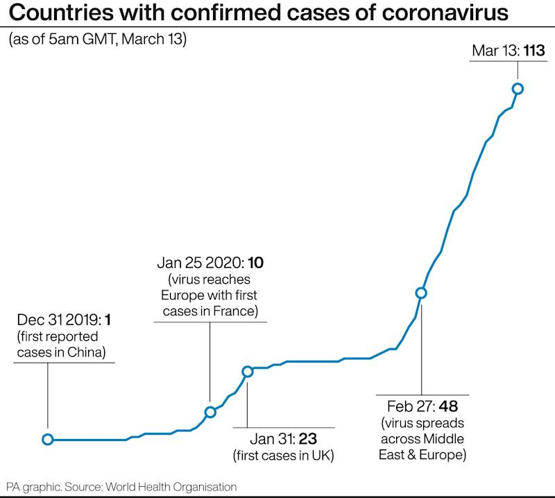These are the number of countries with confirmed cases of coronavirus. (Picture: PA)