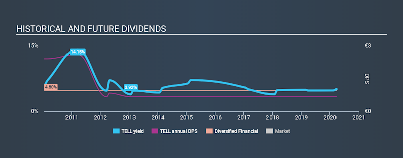 ATSE:TELL Historical Dividend Yield, March 23rd 2020