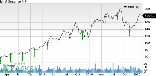 HubSpot, Inc. Price and EPS Surprise