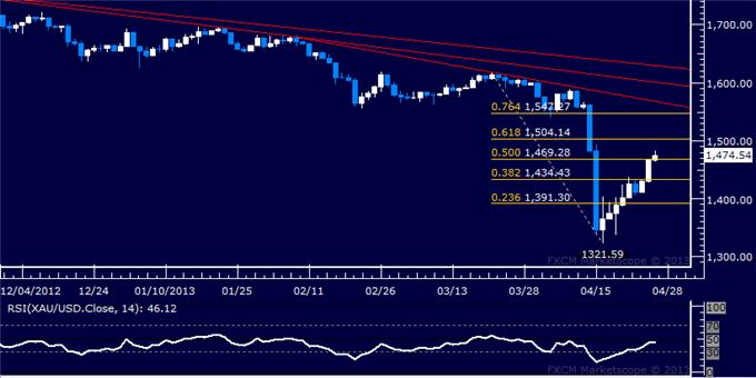 Forex_US_Dollar_Falters_at_Chart_Resistance_as_SP_500_Builds_Higher_body_Picture_7.png, US Dollar Falters at Chart Resistance as S&P 500 Builds Higher