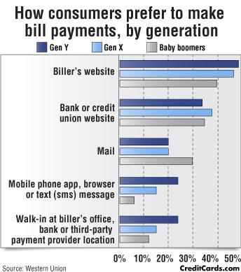CreditCards.com infographic: Bill paying by generation