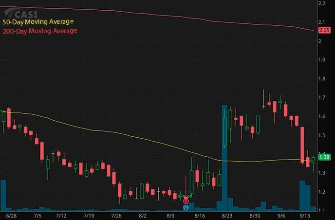 best penny stocks list to buy Casi Pharmaceuticals CASI stock chart
