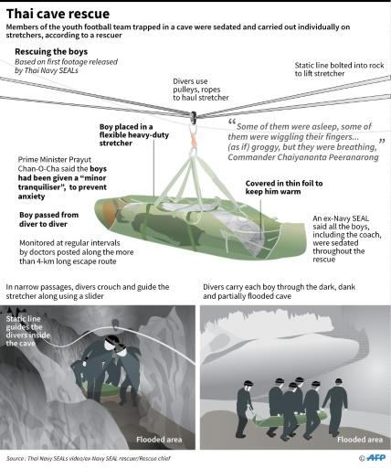 Graphic showing the rescue of a youth football team trapped inside a cave, based on a video released by the Thai Navy SEALs
