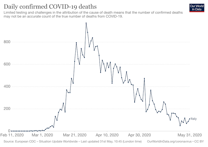 The number of COVID-19 deaths in Italy dropped off since peaking in March. Source: Our World In Data