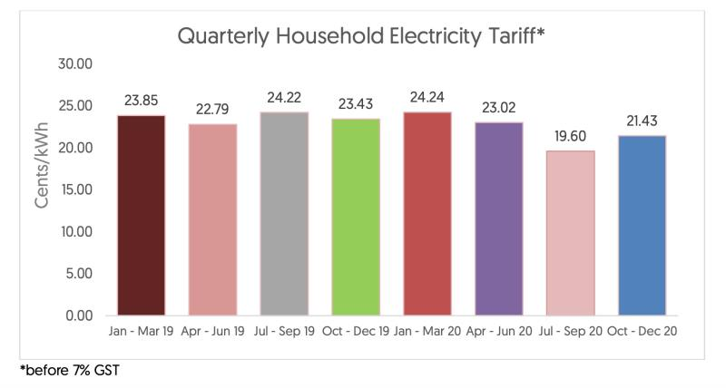 Quarterly Household Electricity Tariff in Singapore. (INFOGRAPHIC: SP Group)