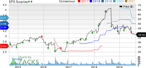 Korn/Ferry International Price, Consensus and EPS Surprise