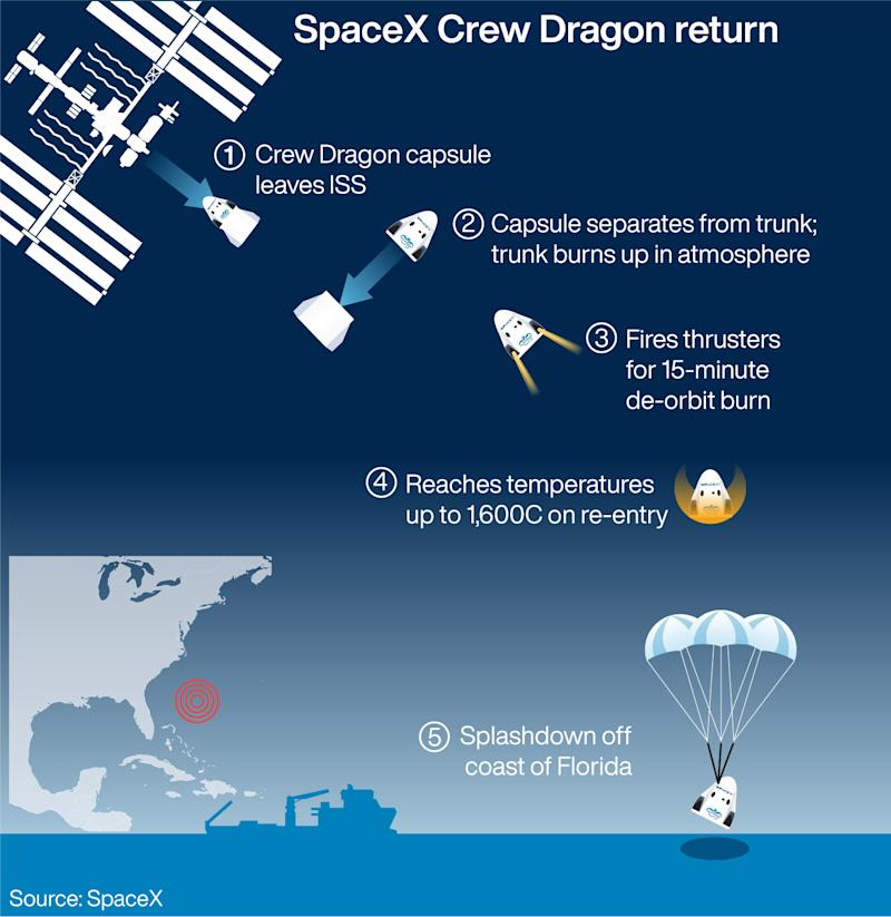 The reentry of SpaceX's Crew Dragon capsule