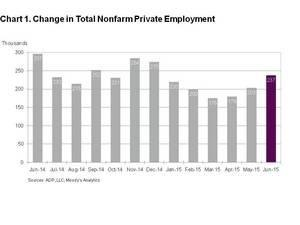 ADP National Employment Report: Private Sector Employment Increased by 237,000 Jobs in June